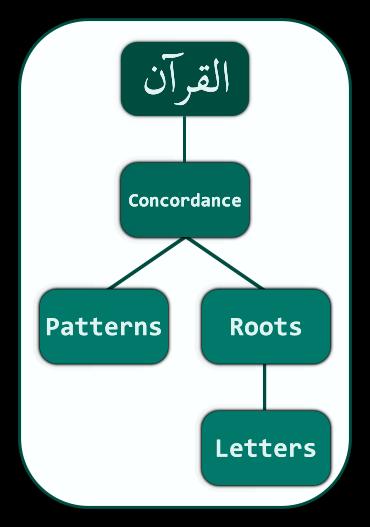 Qur'an Concordance Concept
